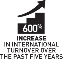 600% increase in international turnover in the past 5 years